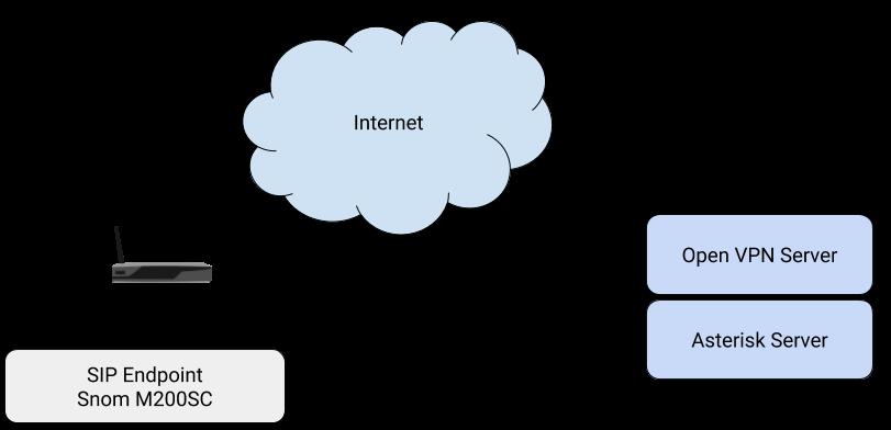 M200 VPN Configuration Guide
