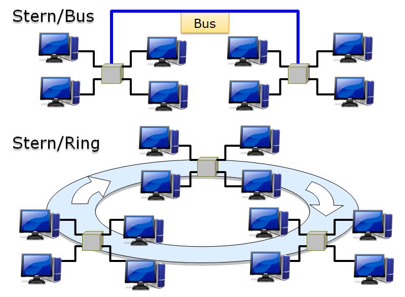 Hybrid Topologies